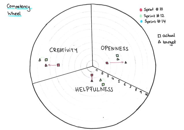 Competency Wheel